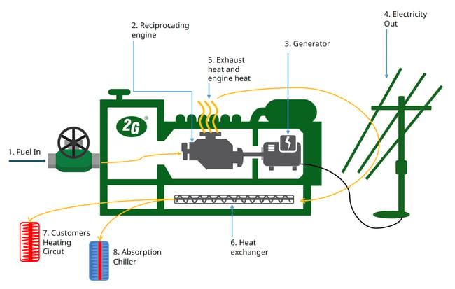 CHP technology process