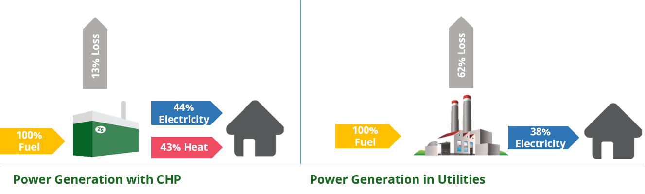 how cogeneration and CHP produce power